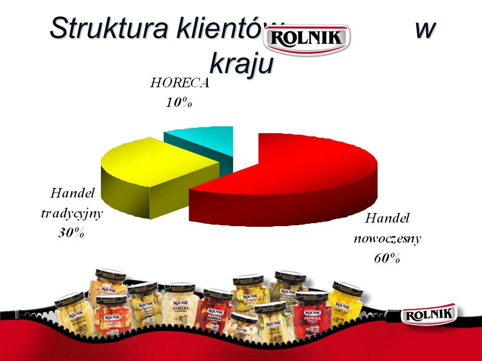 Struktura klientów w kraju