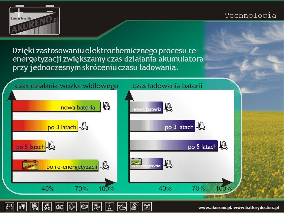 www.akureno.pl, www.batterydoctors.pl Technologia Dzięki zastosowaniu elektrochemicznego procesu re- energetyzacji zwiększamy czas działania akumulatora przy jednoczesnym skróceniu czasu ładowania.