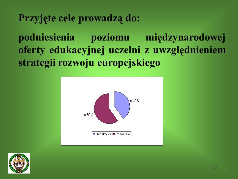 13 Przyjęte cele prowadzą do: podniesienia poziomu międzynarodowej oferty edukacyjnej uczelni z uwzględnieniem strategii rozwoju europejskiego