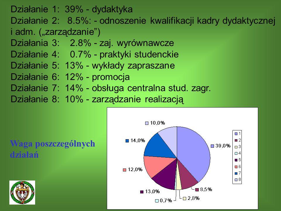 15 Działanie 1: 39% - dydaktyka Działanie 2: 8.5%: - odnoszenie kwalifikacji kadry dydaktycznej i adm.