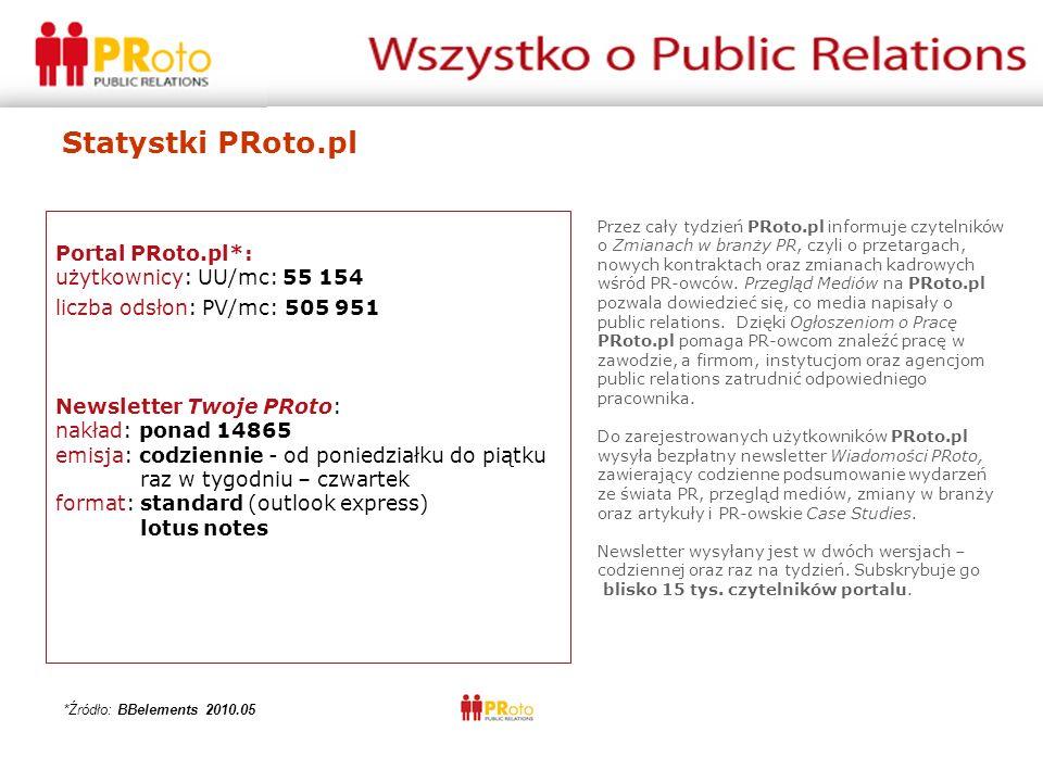 Statystki PRoto.pl Portal PRoto.pl*: użytkownicy: UU/mc: 55 154 liczba odsłon: PV/mc: 505 951 Newsletter Twoje PRoto: nakład: ponad 14865 emisja: codziennie - od poniedziałku do piątku raz w tygodniu – czwartek format: standard (outlook express) lotus notes Przez cały tydzień PRoto.pl informuje czytelników o Zmianach w branży PR, czyli o przetargach, nowych kontraktach oraz zmianach kadrowych wśród PR-owców.