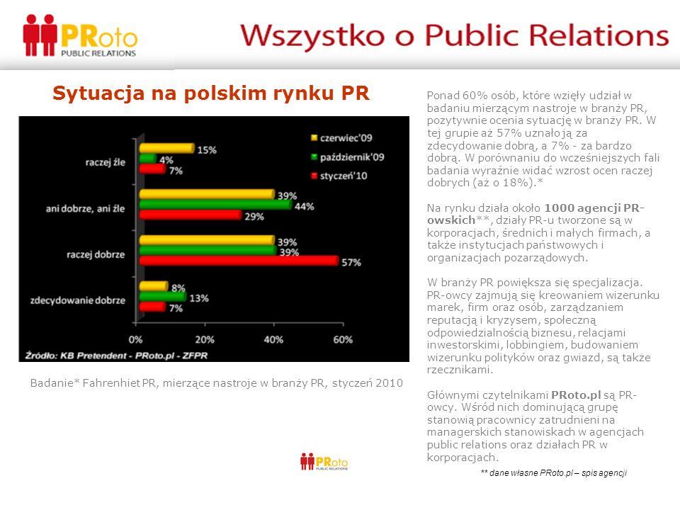 Ponad 60% osób, które wzięły udział w badaniu mierzącym nastroje w branży PR, pozytywnie ocenia sytuację w branży PR.