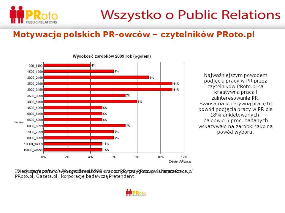 Motywacje polskich PR-owców – czytelników PRoto.pl Najważniejszym powodem podjęcia pracy w PR przez czytelników PRoto.pl są kreatywna praca i zainteresowanie PR.