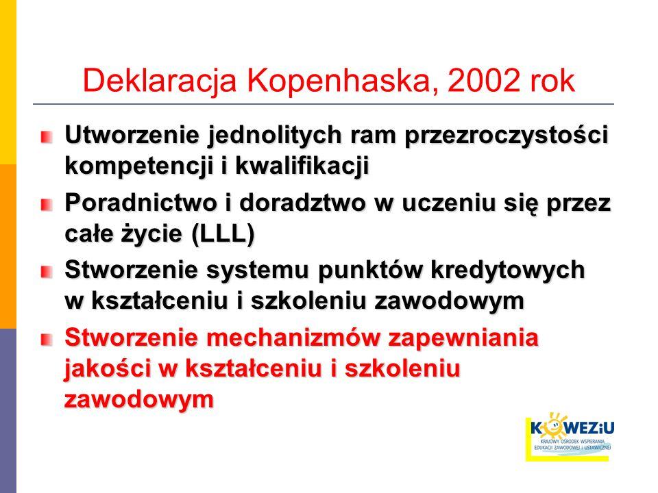Deklaracja Kopenhaska, 2002 rok Utworzenie jednolitych ram przezroczystości kompetencji i kwalifikacji Poradnictwo i doradztwo w uczeniu się przez całe życie (LLL) Stworzenie systemu punktów kredytowych w kształceniu i szkoleniu zawodowym Stworzenie mechanizmów zapewniania jakości w kształceniu i szkoleniu zawodowym