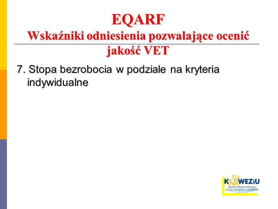 EQARF Wskaźniki odniesienia pozwalające ocenić jakość VET 7. Stopa bezrobocia w podziale na kryteria indywidualne