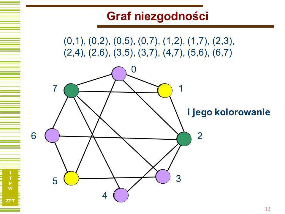 I T P W ZPT 12 Graf niezgodności (0,1), (0,2), (0,5), (0,7), (1,2), (1,7), (2,3), (2,4), (2,6), (3,5), (3,7), (4,7), (5,6), (6,7) 0 1 2 3 4 5 6 7 i jego kolorowanie