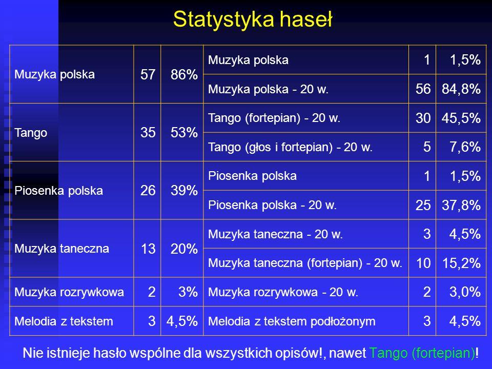 Statystyka haseł Nie istnieje hasło wspólne dla wszystkich opisów!, nawet Tango (fortepian)! Muzyka polska 5786% Muzyka polska 11,5% Muzyka polska - 2