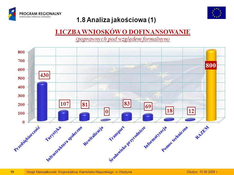 10Urząd Marszałkowski Województwa Warmińsko-Mazurskiego w Olsztynie Olsztyn, 15.09.2009 r. 1.8 Analiza jakościowa (1)
