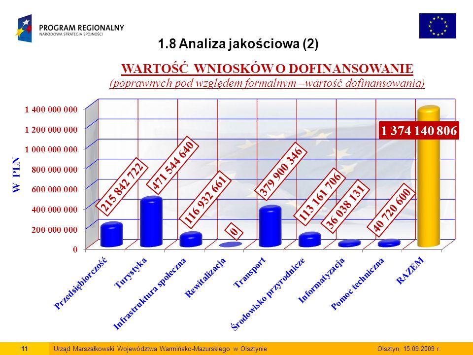 11Urząd Marszałkowski Województwa Warmińsko-Mazurskiego w Olsztynie Olsztyn, 15.09.2009 r. 1.8 Analiza jakościowa (2)