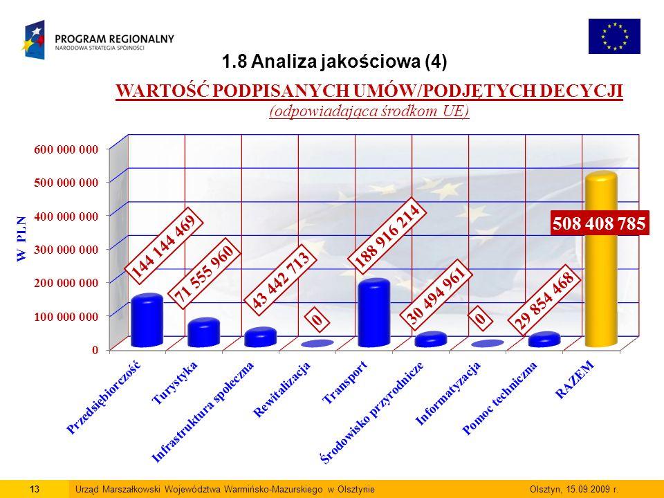 13Urząd Marszałkowski Województwa Warmińsko-Mazurskiego w Olsztynie Olsztyn, 15.09.2009 r. 1.8 Analiza jakościowa (4)