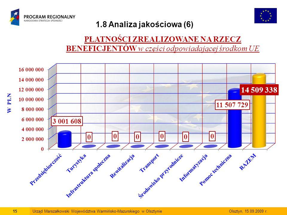 15Urząd Marszałkowski Województwa Warmińsko-Mazurskiego w Olsztynie Olsztyn, 15.09.2009 r. 1.8 Analiza jakościowa (6)
