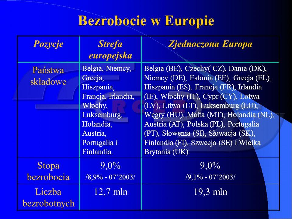 Bezrobocie w wybranych powiatach województwa śląskiego ObszarLiczba bezrobotnych Stopa bezrobocia podregion częstochowski39 90018,4% podregion centralny śląski207 00017,6% podregion rybnicko-jastrzębski37 60017,0% podregion bielsko-bialski34 20013,7% Rybnicki3 60021,5% Wodzisławski8 60017,1% Raciborski4 80013,8% M.