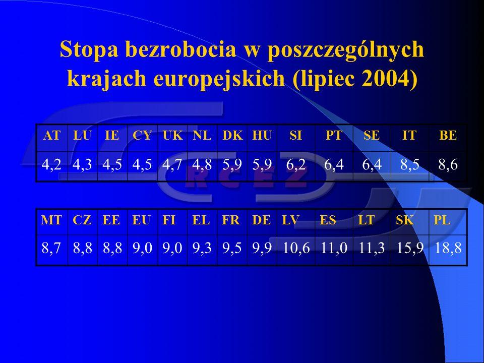 Bezrobocie w Europie PozycjeStrefa europejska Zjednoczona Europa Państwa składowe Belgia, Niemcy, Grecja, Hiszpania, Francja, Irlandia, Włochy, Luksemburg, Holandia, Austria, Portugalia i Finlandia.