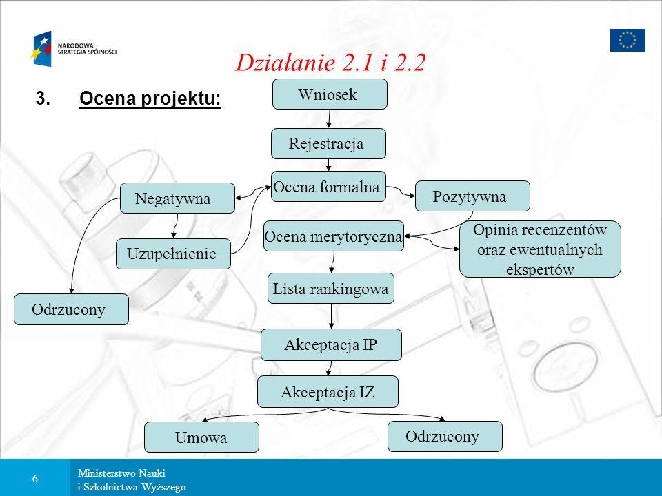 Ministerstwo Nauki i Szkolnictwa Wyższego 5 Działanie 2.1 i 2.2 2.Dokumenty: Wniosek – przygotowany zgodnie z Instrukcją wypełniania wniosku, zawiera