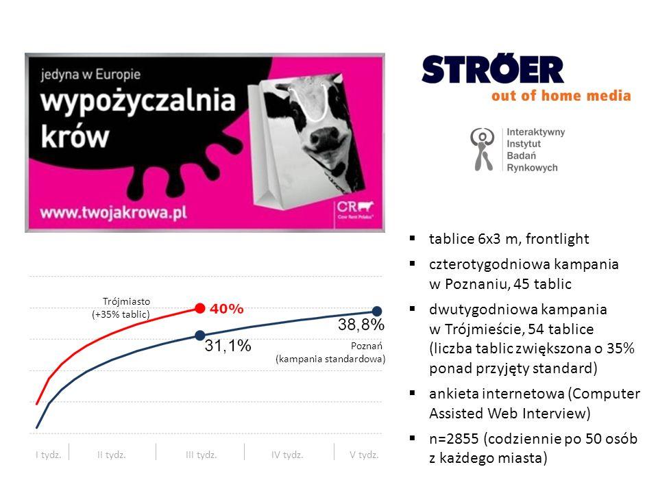 350 tablic 6x3 frontlight realizacja: luty 2011 czterotygpodniowa kampania 8 ośrodków miejskich metodologia: tracking ilościowy, wywiad samodzielny on-line zapamiętanie kampanii (rozpoznawanie): 35%