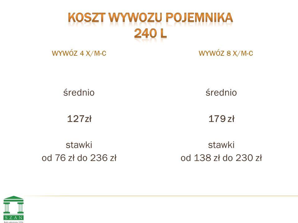 WYWÓZ 4 X/M-C WYWÓZ 8 X/M-C średnio 127zł stawki od 76 zł do 236 zł średnio 179 zł stawki od 138 zł do 230 zł