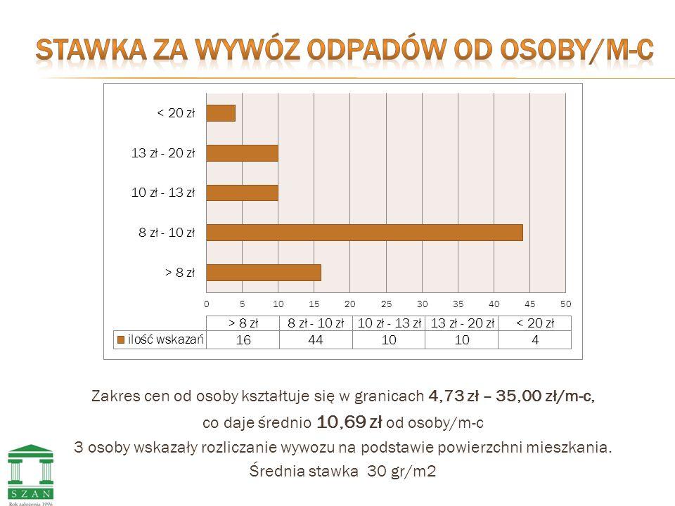 Zakres cen od osoby kształtuje się w granicach 4,73 zł – 35,00 zł/m-c, co daje średnio 10,69 zł od osoby/m-c 3 osoby wskazały rozliczanie wywozu na podstawie powierzchni mieszkania.