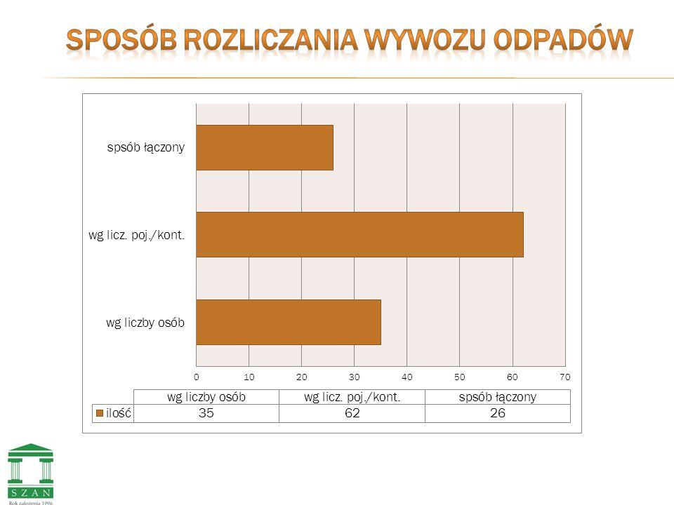 WYWÓZ 4 X/M-C WYWÓZ 8 X/M-C średnio 143 zł stawki od 45 zł do 312 zł średnio 340 zł stawki od 230 zł do 560 zł