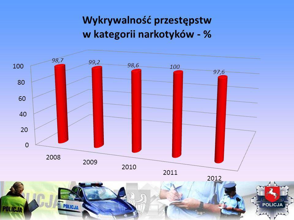 Wykrywalność przestępstw w kategorii narkotyków - %