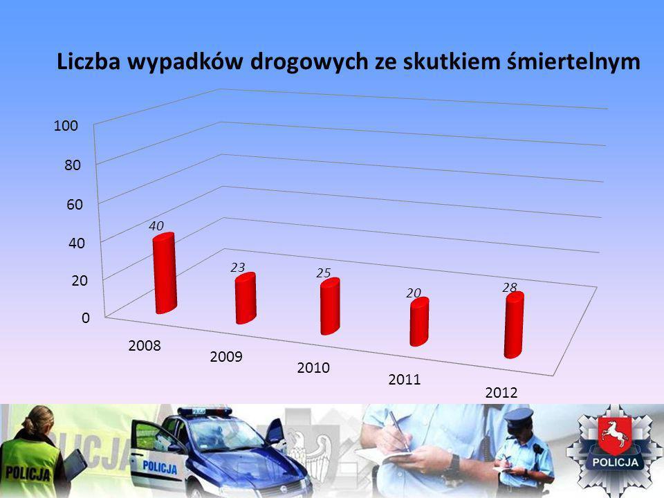 Liczba wypadków drogowych ze skutkiem śmiertelnym