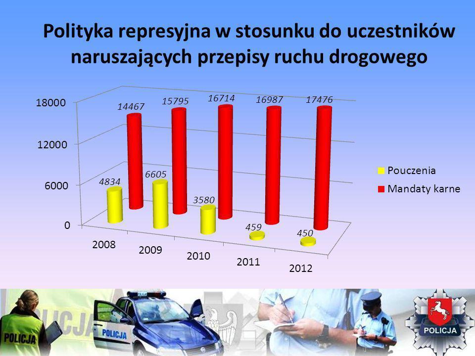 Polityka represyjna w stosunku do uczestników naruszających przepisy ruchu drogowego
