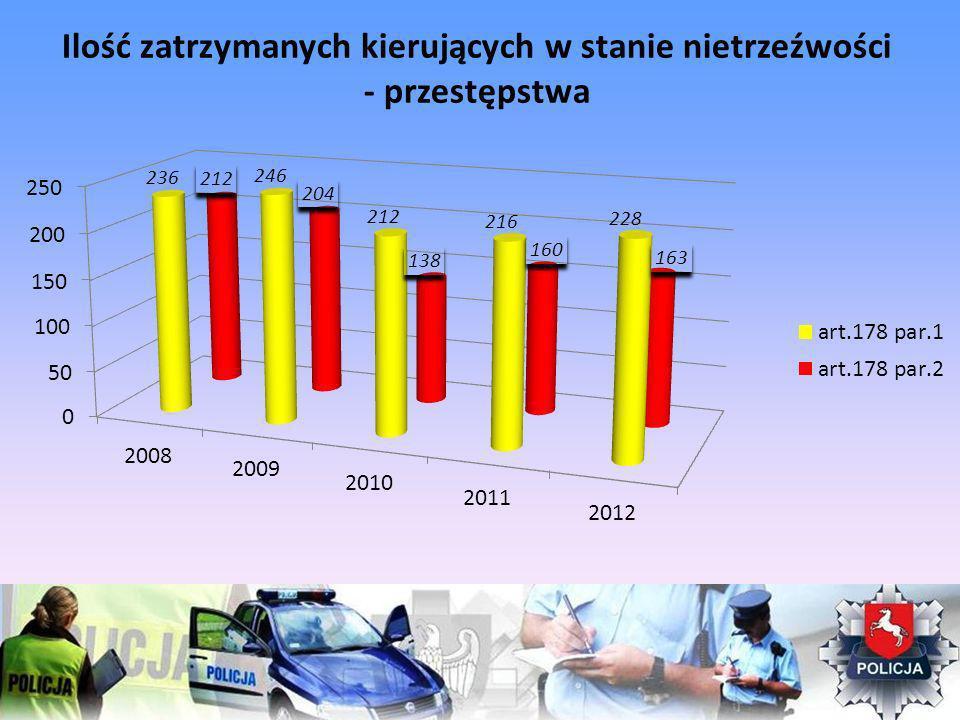 Ilość zatrzymanych kierujących w stanie nietrzeźwości - przestępstwa