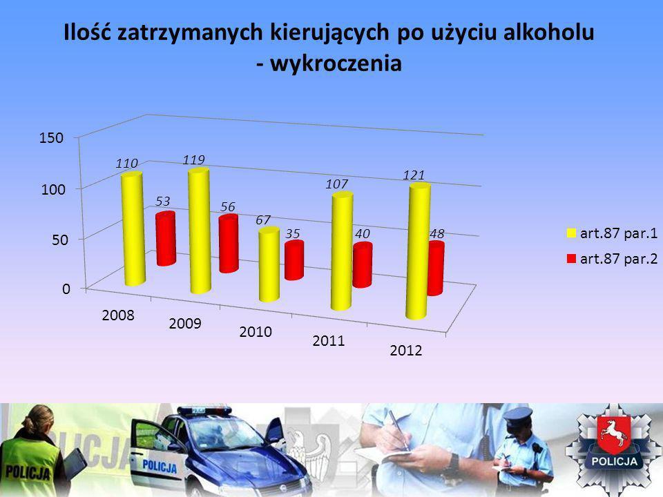 Ilość zatrzymanych kierujących po użyciu alkoholu - wykroczenia