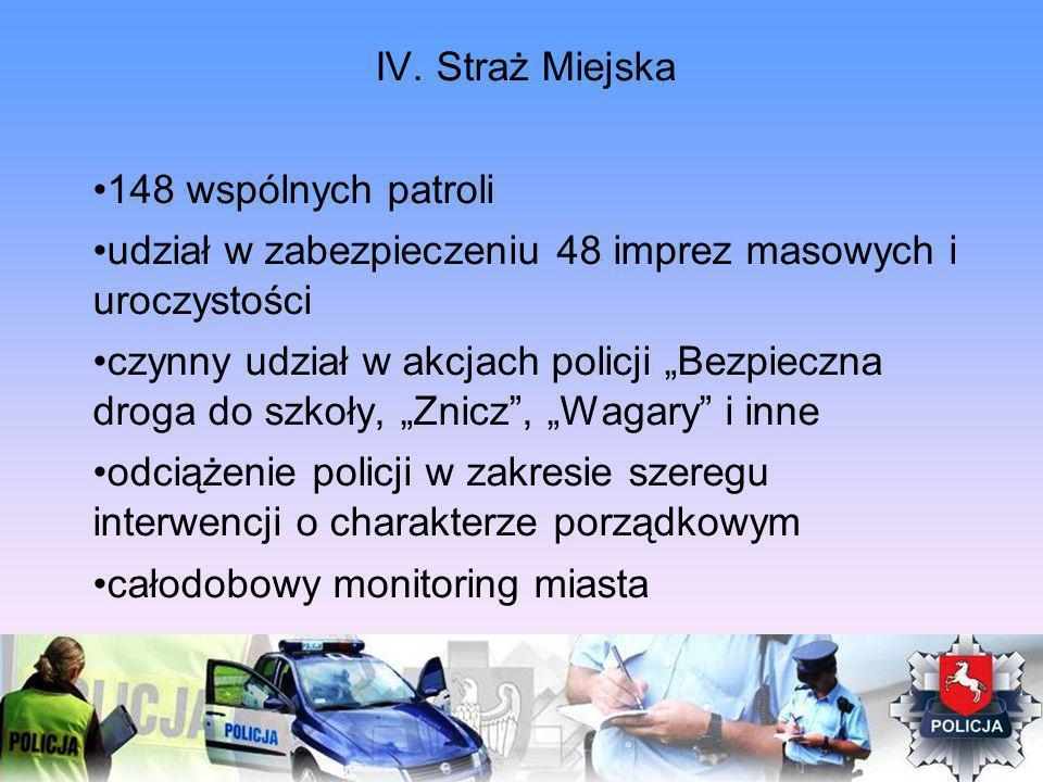 IV. Straż Miejska 148 wspólnych patroli udział w zabezpieczeniu 48 imprez masowych i uroczystości czynny udział w akcjach policji Bezpieczna droga do