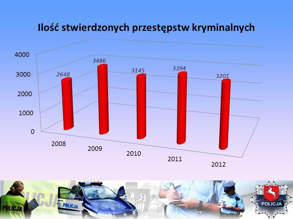 Ilość stwierdzonych przestępstw kryminalnych