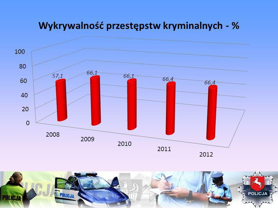 Wykrywalność przestępstw kryminalnych - %