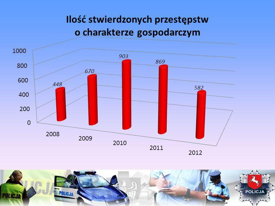 Ilość stwierdzonych przestępstw o charakterze gospodarczym