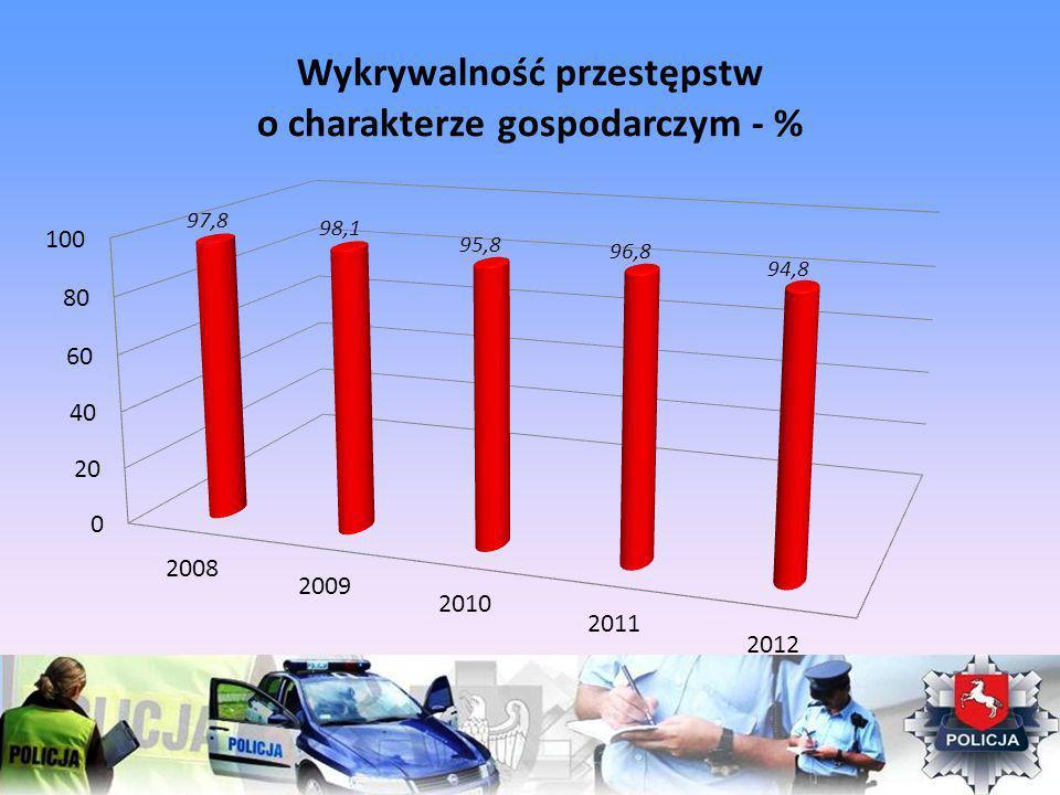 Wykrywalność przestępstw o charakterze gospodarczym - %