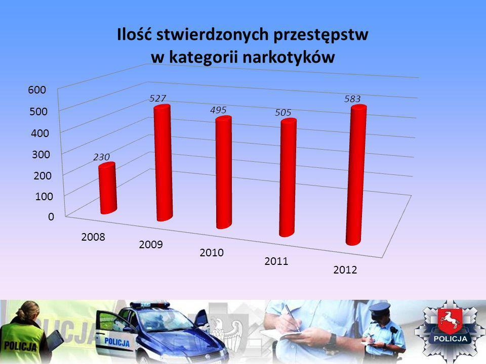 Ilość stwierdzonych przestępstw w kategorii narkotyków