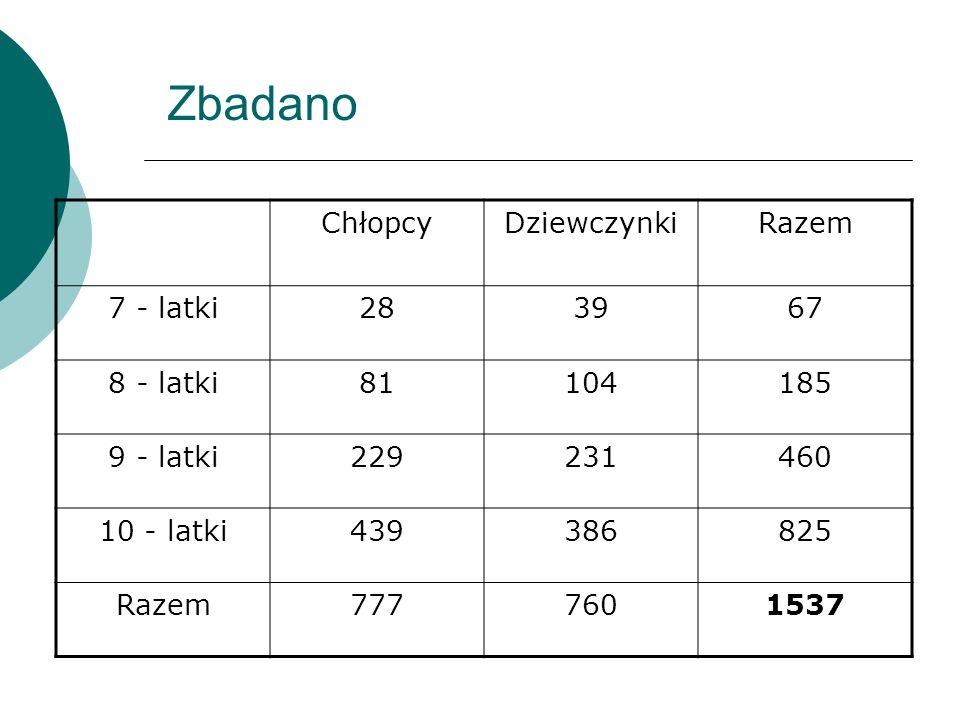 Zbadano ChłopcyDziewczynkiRazem 7 - latki283967 8 - latki81104185 9 - latki229231460 10 - latki439386825 Razem7777601537