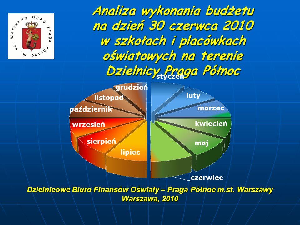 Analiza wykonania budżetu na dzień 30 czerwca 2010 w szkołach i placówkach oświatowych na terenie Dzielnicy Praga Północ Dzielnicowe Biuro Finansów Oś