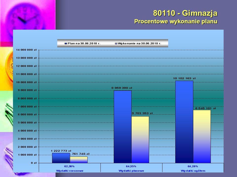 80110 - Gimnazja Procentowe wykonanie planu