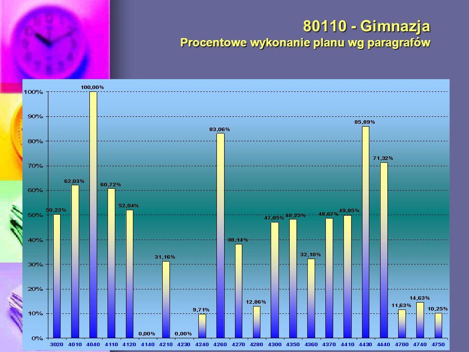 80110 - Gimnazja Procentowe wykonanie planu wg paragrafów