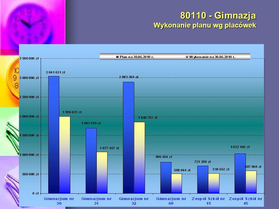 80110 - Gimnazja Wykonanie planu wg placówek