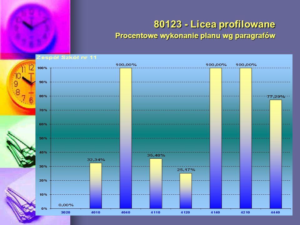 80123 - Licea profilowane Procentowe wykonanie planu wg paragrafów