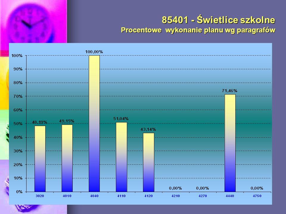 85401 - Świetlice szkolne Procentowe wykonanie planu wg paragrafów
