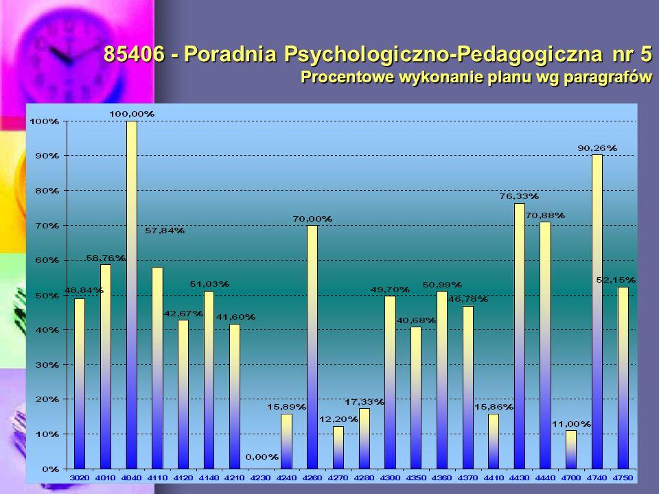 85406 - Poradnia Psychologiczno-Pedagogiczna nr 5 Procentowe wykonanie planu wg paragrafów