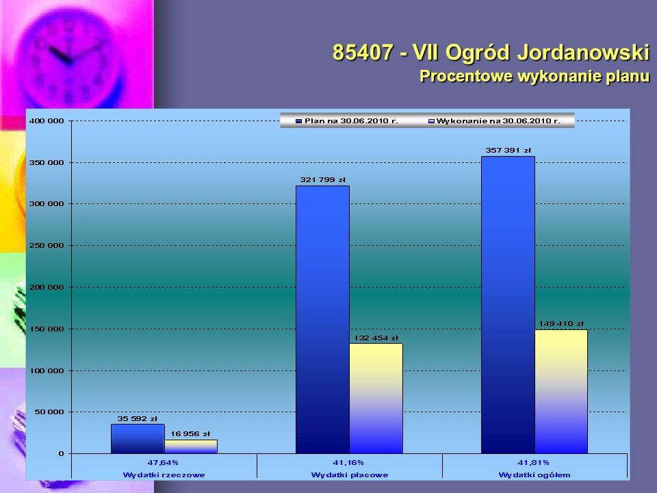 85407 - VII Ogród Jordanowski Procentowe wykonanie planu