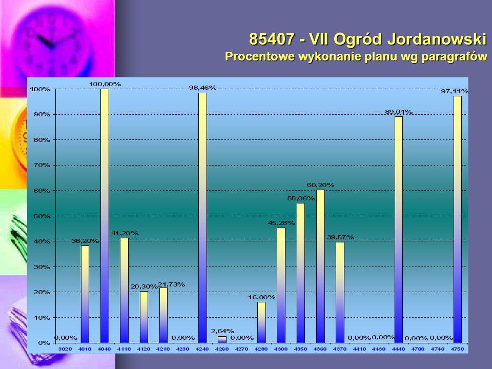 85407 - VII Ogród Jordanowski Procentowe wykonanie planu wg paragrafów