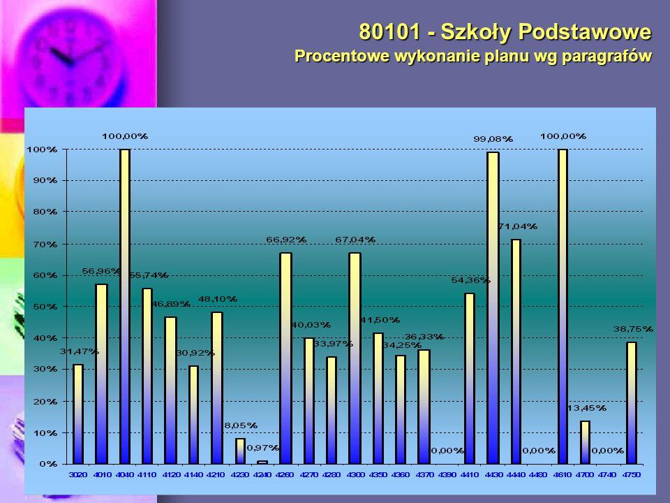 85406 – Poradnia Psychologiczno-Pedagogiczna nr 5 Procentowe wykonanie planu