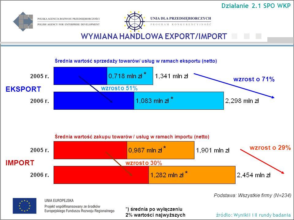 Średnia wartość sprzedaży towarów/ usług w ramach eksportu (netto) wzrost o 71% wzrost o 29% Podstawa: Wszystkie firmy (N=234) Średnia wartość zakupu towarów / usług w ramach importu (netto) EKSPORT IMPORT WYMIANA HANDLOWA EXPORT/IMPORT Działanie 2.1 SPO WKP źródło: Wyniki I i II rundy badania * * * * wzrost o 51% wzrost o 30% *) średnia po wyłączeniu 2% wartości najwyższych