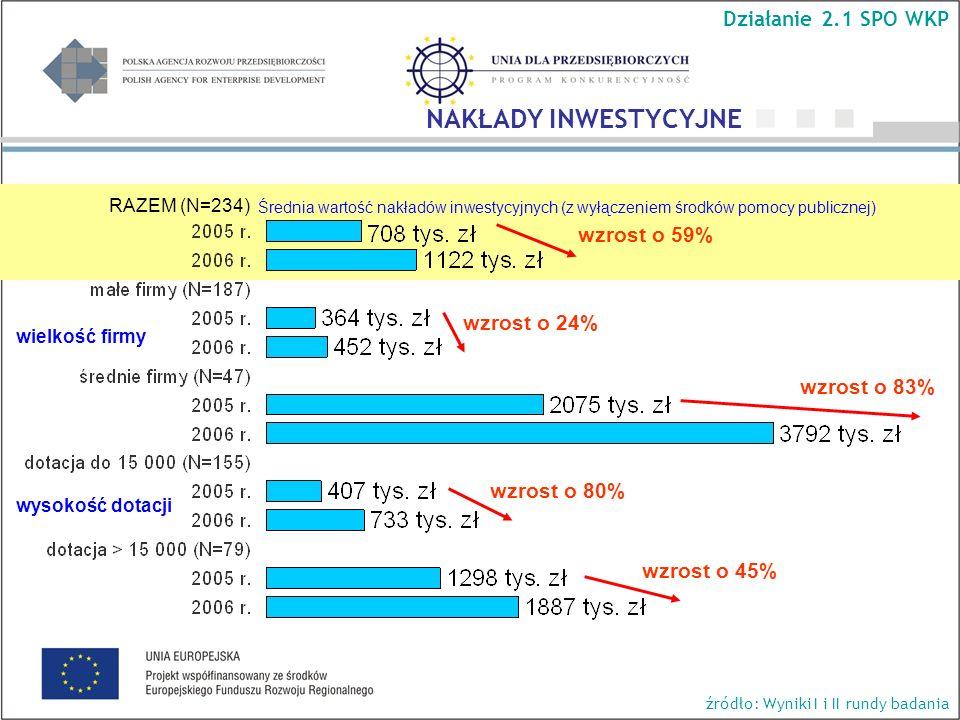 Średnia wartość nakładów inwestycyjnych (z wyłączeniem środków pomocy publicznej) RAZEM (N=234) wzrost o 83% wzrost o 24% wzrost o 59% wzrost o 80% wzrost o 45% wielkość firmy wysokość dotacji NAKŁADY INWESTYCYJNE Działanie 2.1 SPO WKP źródło: Wyniki I i II rundy badania