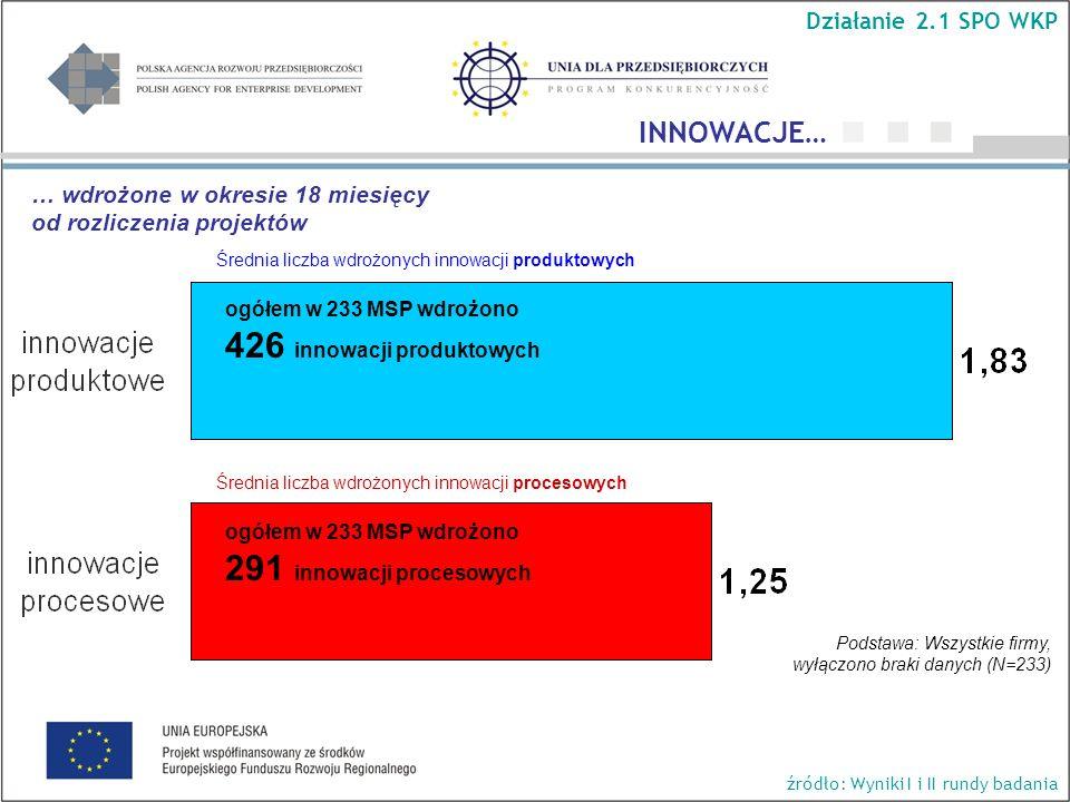 Średnia liczba wdrożonych innowacji produktowych Średnia liczba wdrożonych innowacji procesowych Podstawa: Wszystkie firmy, wyłączono braki danych (N=233) ogółem w 233 MSP wdrożono 426 innowacji produktowych ogółem w 233 MSP wdrożono 291 innowacji procesowych INNOWACJE… Działanie 2.1 SPO WKP źródło: Wyniki I i II rundy badania … wdrożone w okresie 18 miesięcy od rozliczenia projektów