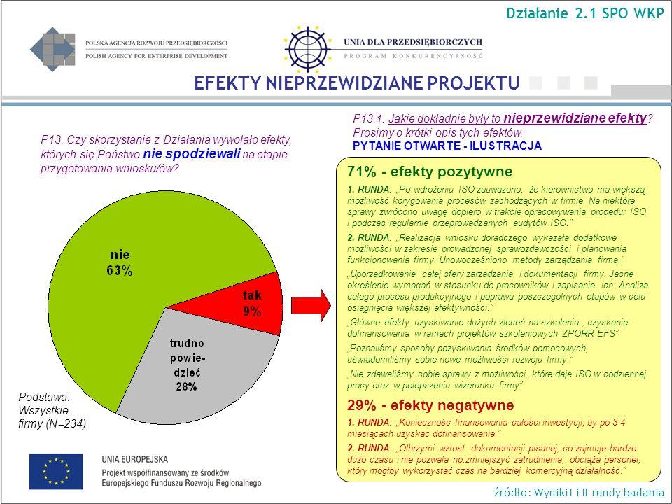 71% - efekty pozytywne 1.