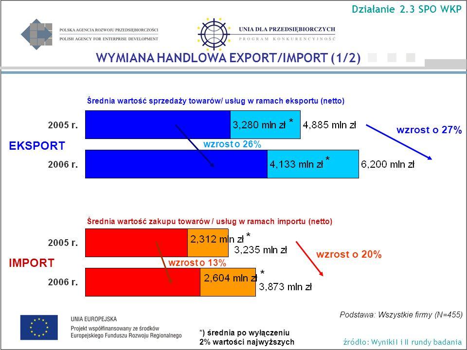 Średnia wartość sprzedaży towarów/ usług w ramach eksportu (netto) wzrost o 27% wzrost o 20% Podstawa: Wszystkie firmy (N=455) Średnia wartość zakupu towarów / usług w ramach importu (netto) EKSPORT IMPORT WYMIANA HANDLOWA EXPORT/IMPORT (1/2) Działanie 2.3 SPO WKP źródło: Wyniki I i II rundy badania * * * * wzrost o 26% wzrost o 13% *) średnia po wyłączeniu 2% wartości najwyższych