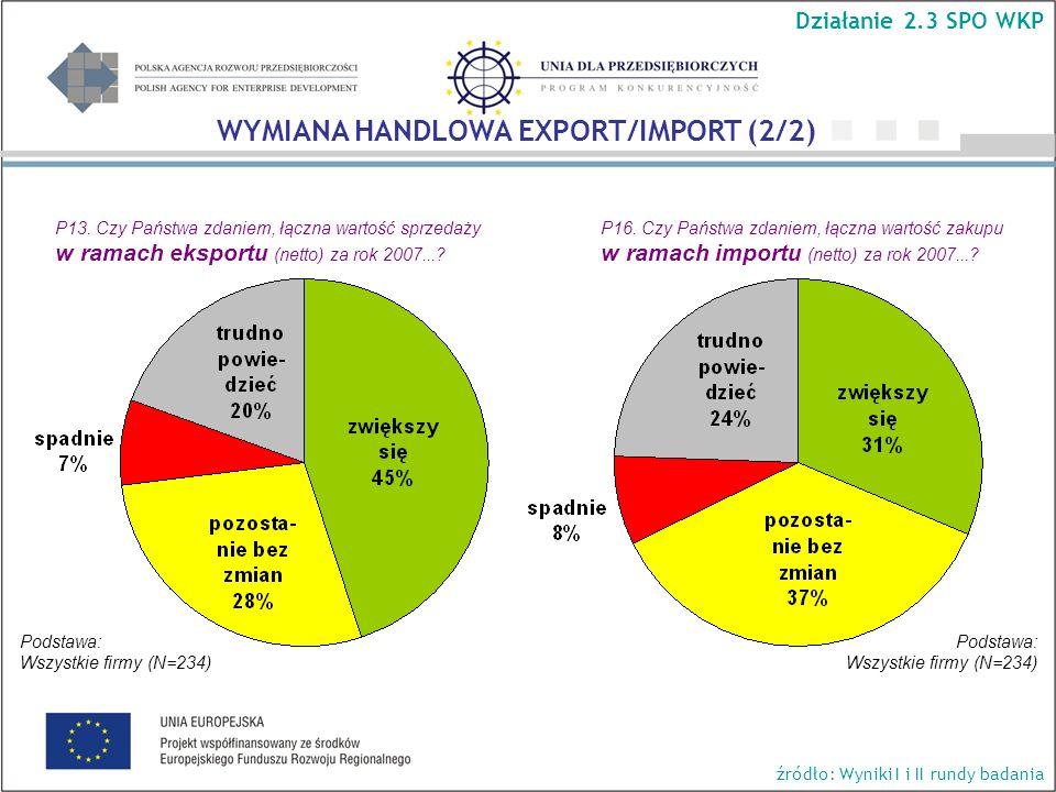 P13. Czy Państwa zdaniem, łączna wartość sprzedaży w ramach eksportu (netto) za rok 2007....